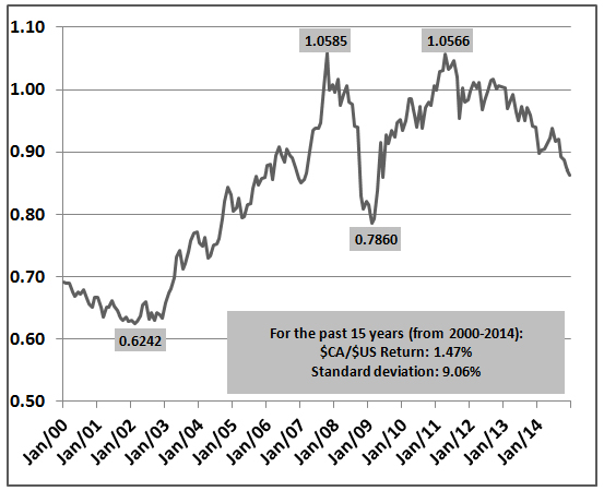 CAD in USD 15 year period from 2000 to 2014