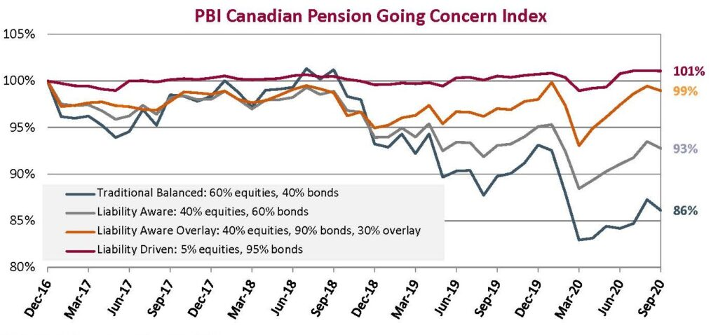 Table 1: PBI Pension Funding Indices